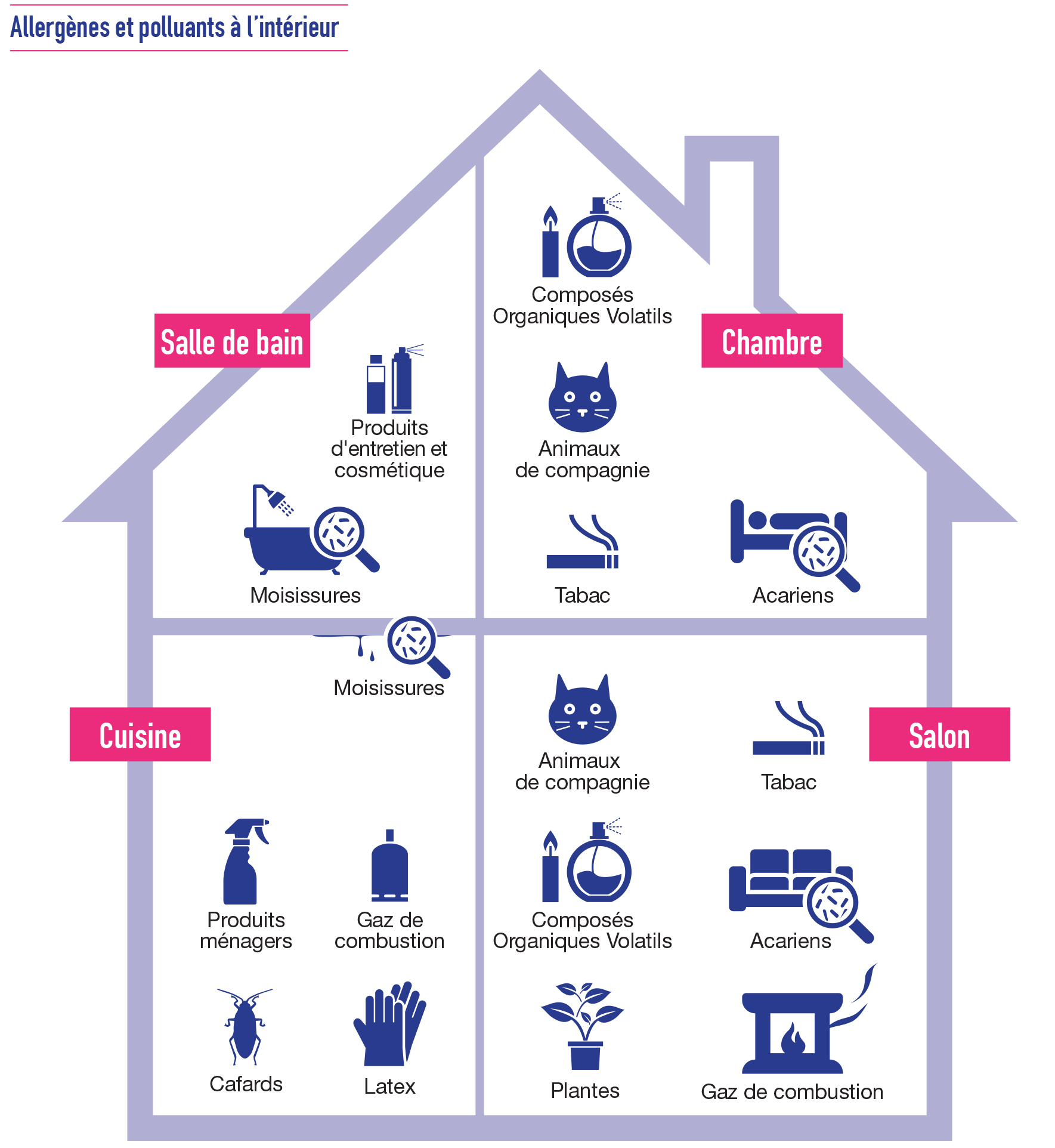 les allerg nes harmonie prevention le site pr vention d 39 harmonie mutuelle dossiers sant. Black Bedroom Furniture Sets. Home Design Ideas